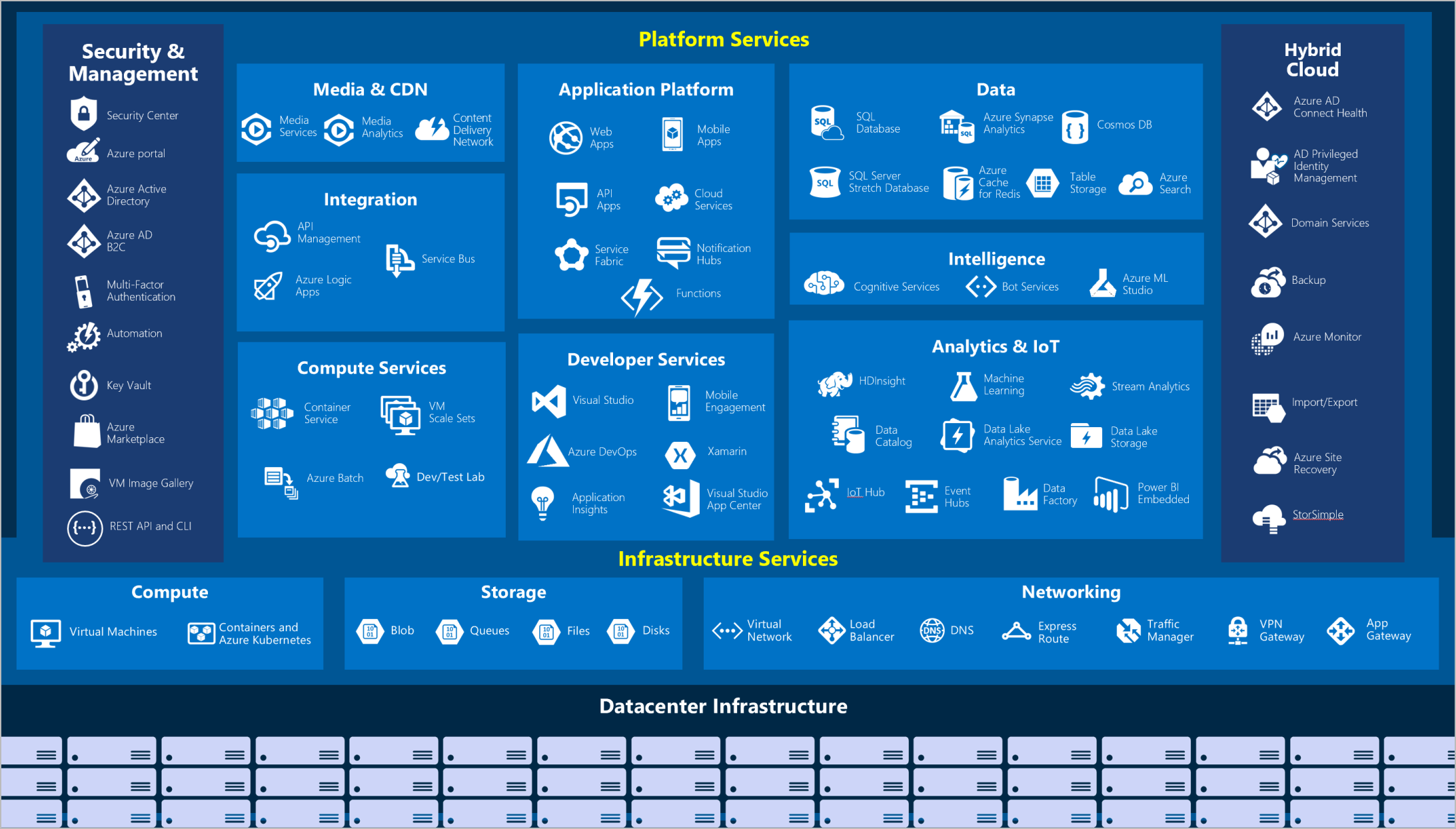 https://docs.microsoft.com/en-us/learn/azure-fundamentals/intro-to-azure-fundamentals/media/azure-services.png