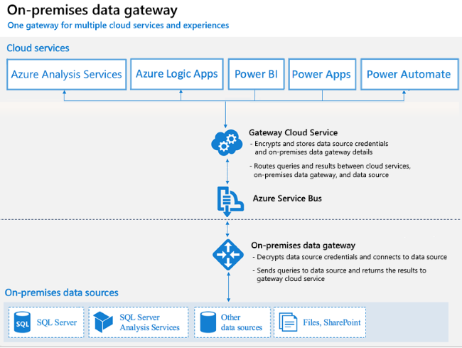 https://docs.microsoft.com/en-us/learn/modules/manage-datasets-power-bi/media/4-how-gateway-works-ss.png